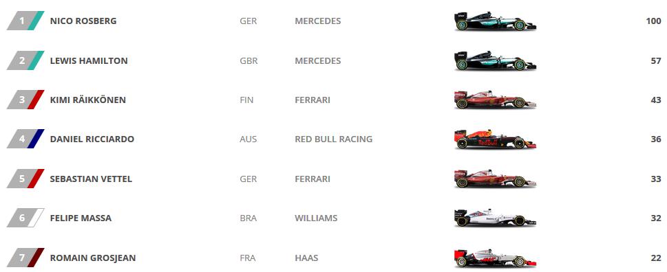 Classement F1 général after Russie