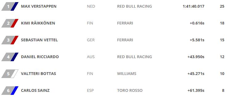 Classement Pilotes F1 Grand Prix Barcelone Espagne