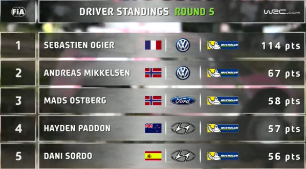 Drivers Standing WRC 5