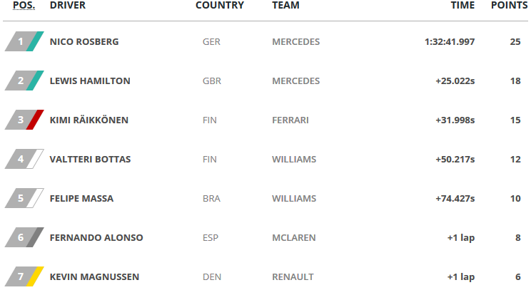 F1 Course Russie Résulats